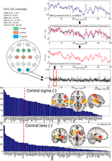 EEG correlates of dynamic BOLD functional connectivity